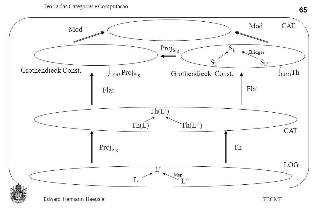 Edward Hermann Haeusler Teoria das Categorias e Computacao 65 TECMF L L L Th(L) SLSL SLSL SLSL ThProj Sig Flat Grothendieck Const. CAT LOG CAT Mod Bri