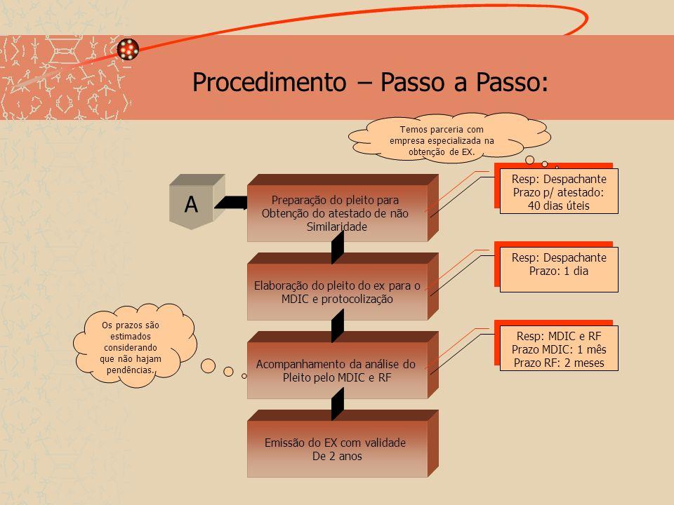 Elaboração do pleito do ex para o MDIC e protocolização Acompanhamento da análise do Pleito pelo MDIC e RF Emissão do EX com validade De 2 anos A Resp