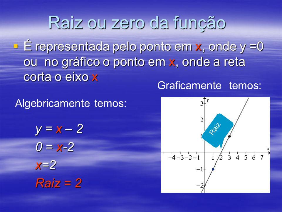 Raiz ou zero da função É representada pelo ponto em x, onde y =0 ou no gráfico o ponto em x, onde a reta corta o eixo x É representada pelo ponto em x