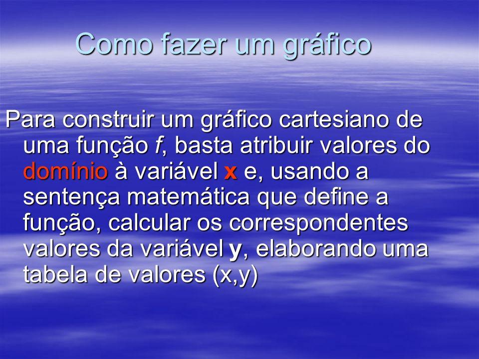 Como fazer um gráfico Para construir um gráfico cartesiano de uma função f, basta atribuir valores do domínio à variável x e, usando a sentença matemá