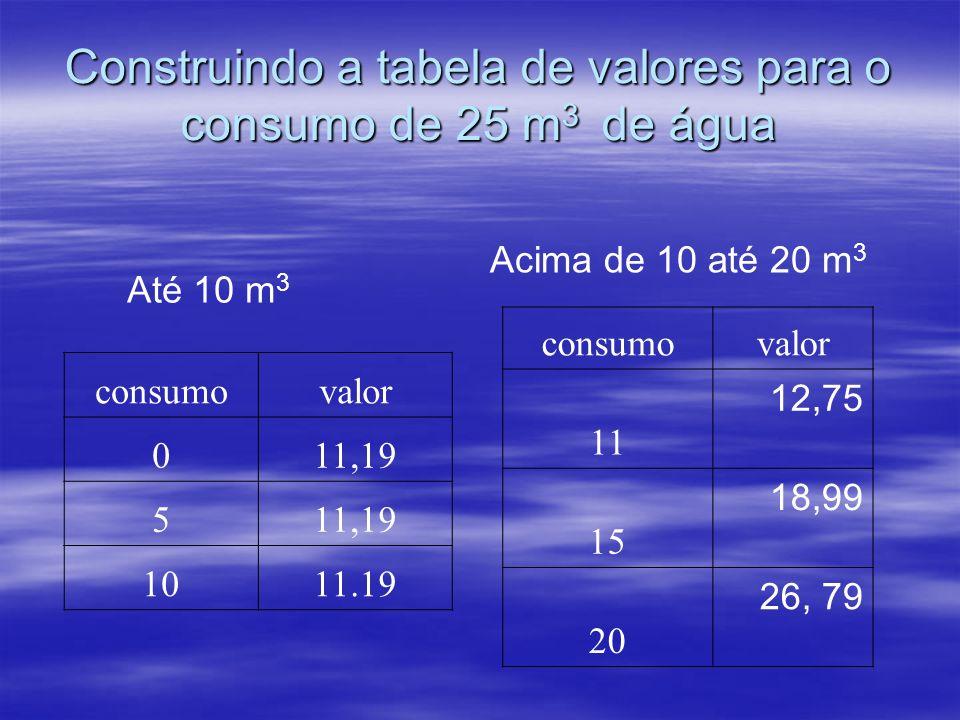 Construindo a tabela de valores para o consumo de 25 m 3 de água consumovalor 011,19 5 1011.19 Até 10 m 3 Acima de 10 até 20 m 3 consumovalor 11 12,75