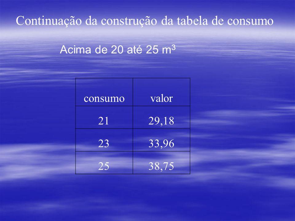 Acima de 20 até 25 m 3 consumovalor 2129,18 2333,96 2538,75 Continuação da construção da tabela de consumo