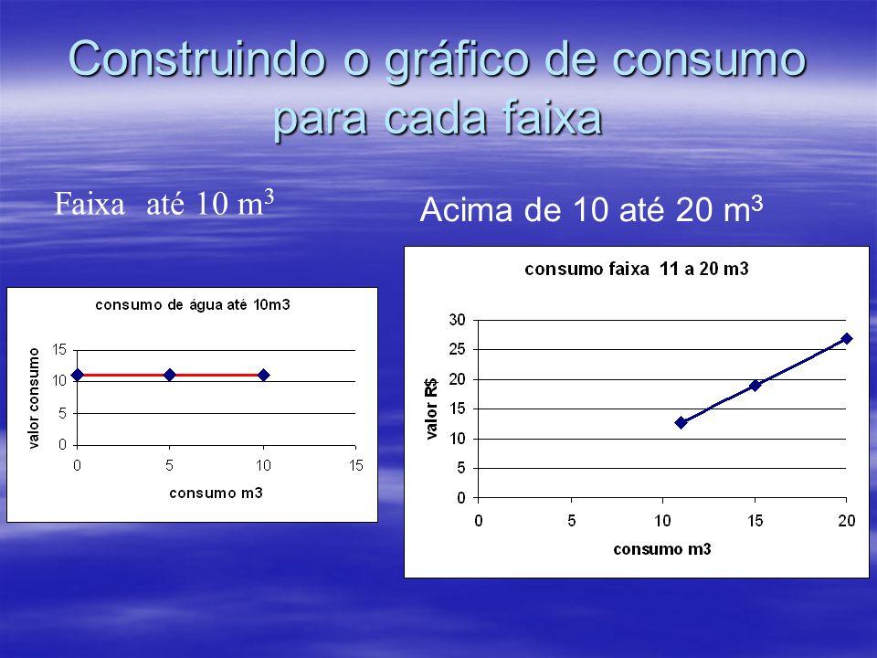 Construindo o gráfico de consumo para cada faixa Faixa até 10 m 3 Acima de 10 até 20 m 3
