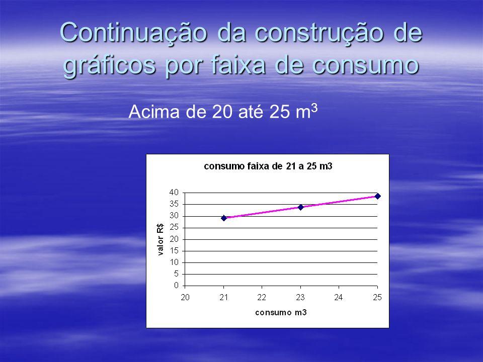 Continuação da construção de gráficos por faixa de consumo Acima de 20 até 25 m 3