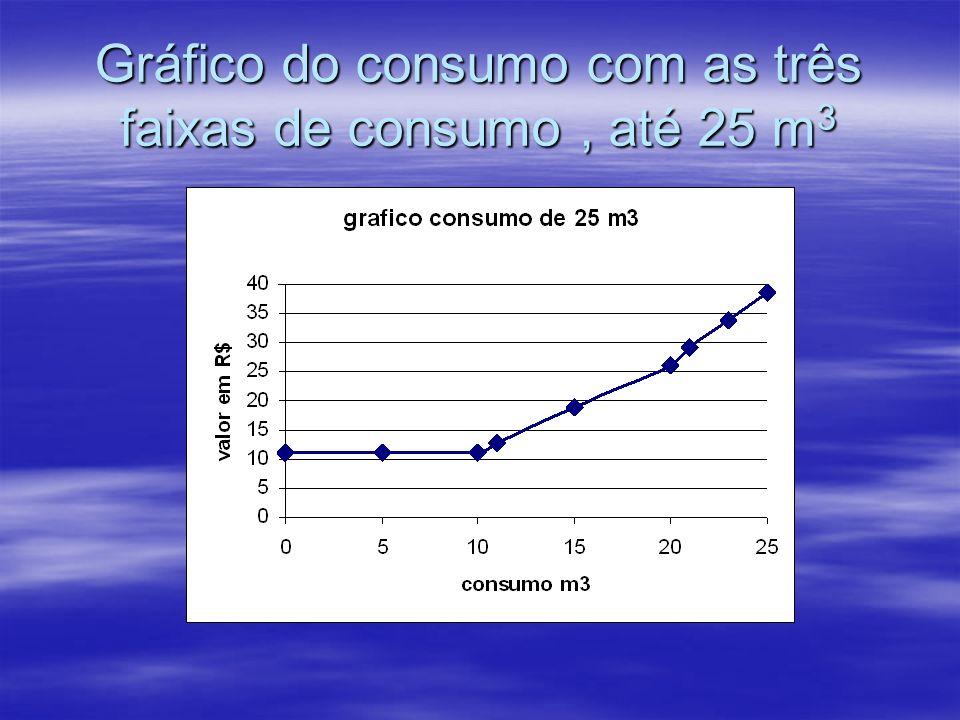 Gráfico do consumo com as três faixas de consumo, até 25 m 3