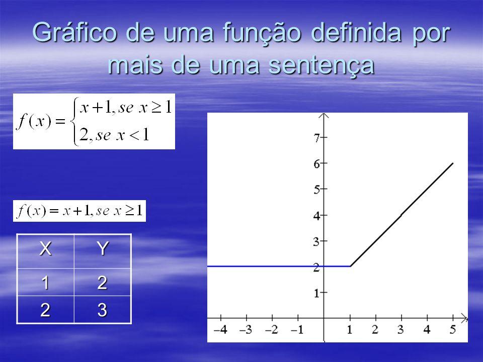 Gráfico de uma função definida por mais de uma sentença XY12 23