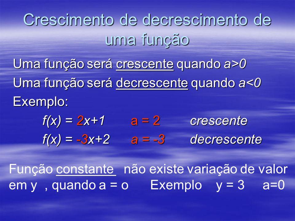 Crescimento de decrescimento de uma função Uma função será crescente quando a>0 Uma função será decrescente quando a<0 Exemplo: f(x) = 2x+1a = 2cresce