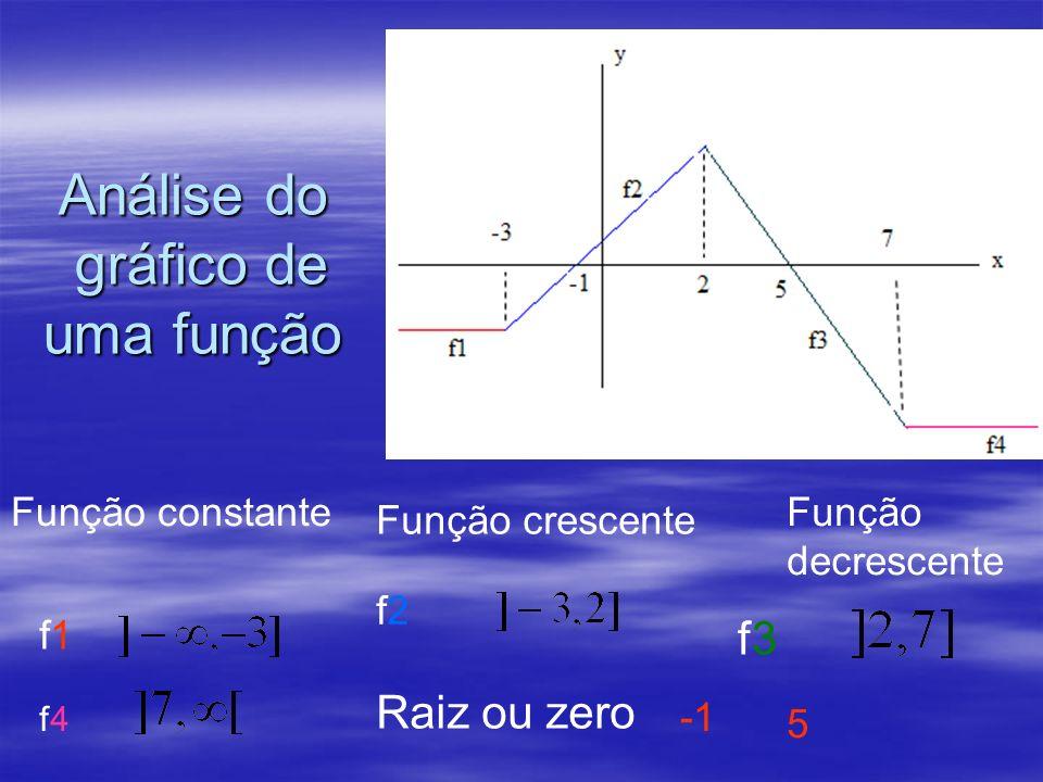 Análise do gráfico de uma função Função constante f1f1 f4f4 Função crescente Função decrescente f2f2 f3f3 Raiz ou zero 5
