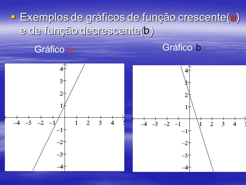 Exemplos de gráficos de função crescente(a) e de função decrescente(b) Exemplos de gráficos de função crescente(a) e de função decrescente(b) Gráfico