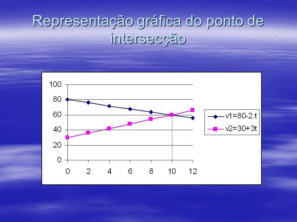 Representação gráfica do ponto de intersecção