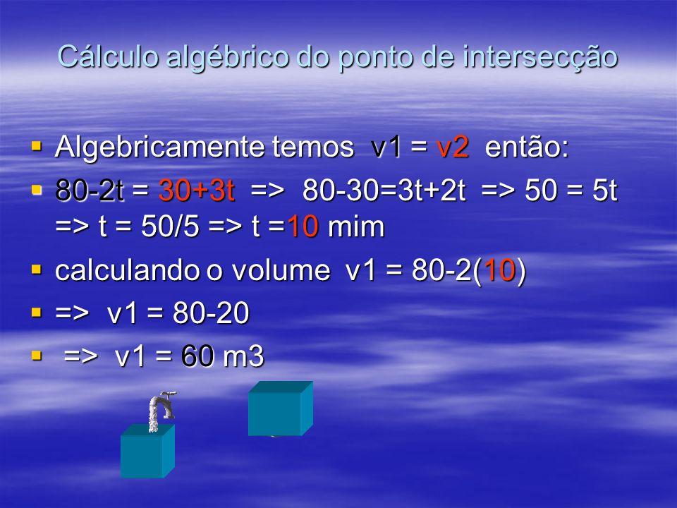 Cálculo algébrico do ponto de intersecção Algebricamente temos v1 = v2 então: Algebricamente temos v1 = v2 então: 80-2t = 30+3t => 80-30=3t+2t => 50 =