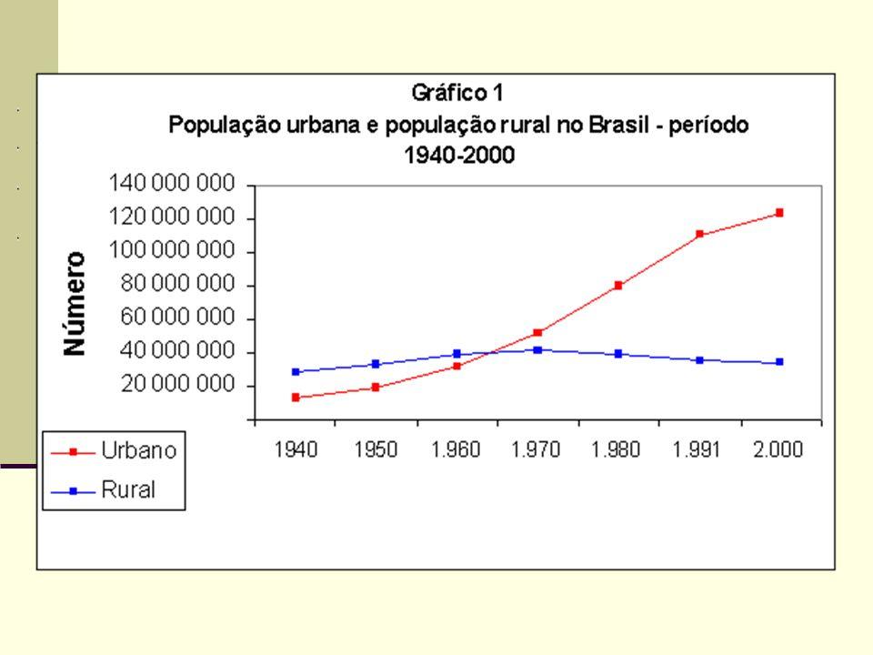 As causas do crescimento urbano Êxodo rural – superpopulação relativa no campo.