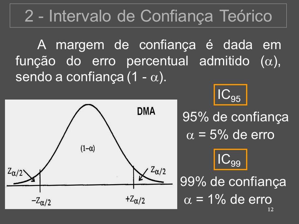 12 2 - Intervalo de Confiança Teórico A margem de confiança é dada em função do erro percentual admitido ( ), sendo a confiança (1 - ). 95% de confian