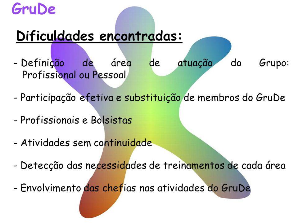Dificuldades encontradas: - Definição de área de atuação do Grupo: Profissional ou Pessoal - Participação efetiva e substituição de membros do GruDe -
