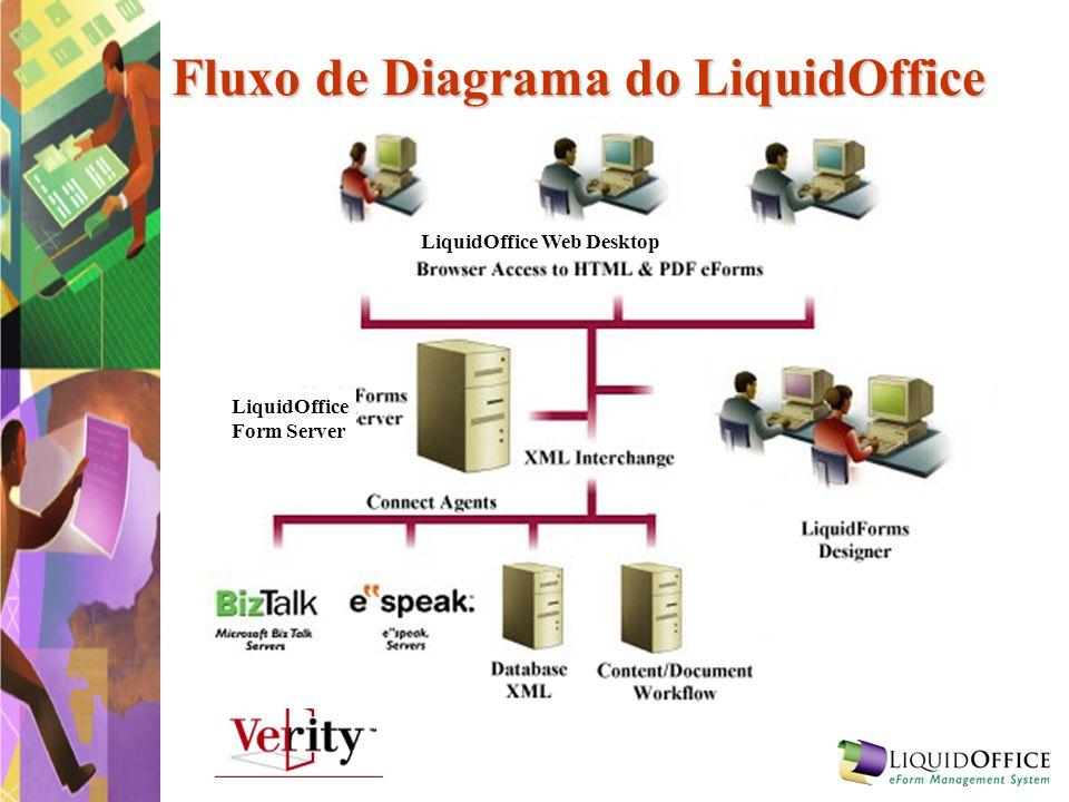 Designer – LiquidOffice Web Desktop Folders Desenho de Formulário distribuido Meus Formulários Dar acesso a usuários Configurar a distribuição de dados Configurar regras de roteamento Meus dados Acessar dados de formularios designados