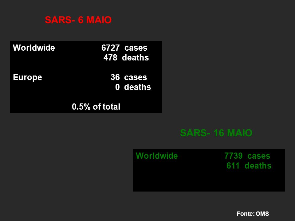 Worldwide6727 cases 478 deaths Europe 36 cases 0 deaths 0.5% of total Fonte: OMS SARS- 6 MAIO SARS- 16 MAIO Worldwide7739 cases 611 deaths