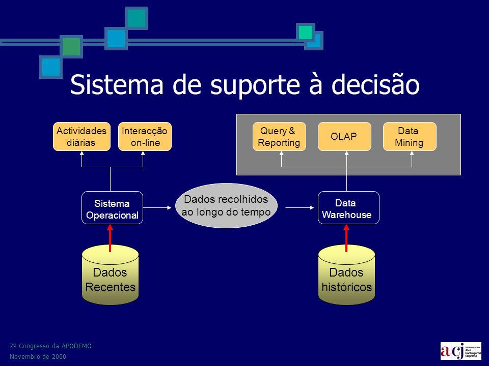 7º Congresso da APODEMO Novembro de 2000 Sistema de suporte à decisão Dados Recentes Dados históricos Actividades diárias Interacção on-line Dados recolhidos ao longo do tempo Sistema Operacional Data Warehouse Query & Reporting OLAP Data Mining