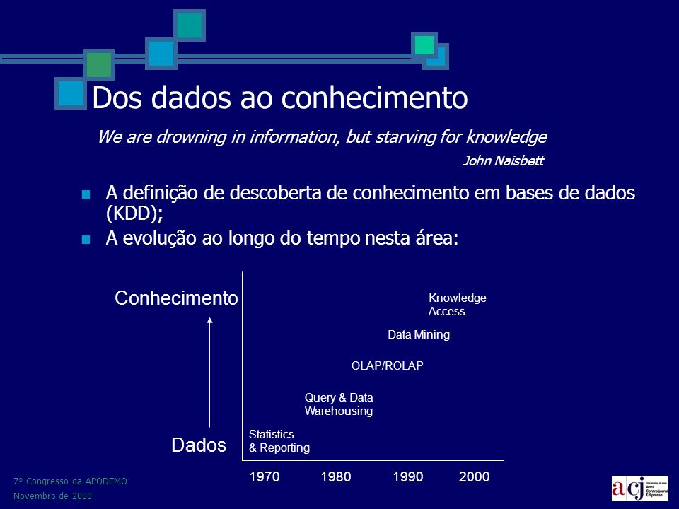 7º Congresso da APODEMO Novembro de 2000 Dos dados ao conhecimento We are drowning in information, but starving for knowledge John Naisbett A definição de descoberta de conhecimento em bases de dados (KDD); A evolução ao longo do tempo nesta área: 1970198019902000 Dados Conhecimento Statistics & Reporting Query & Data Warehousing OLAP/ROLAP Data Mining Knowledge Access