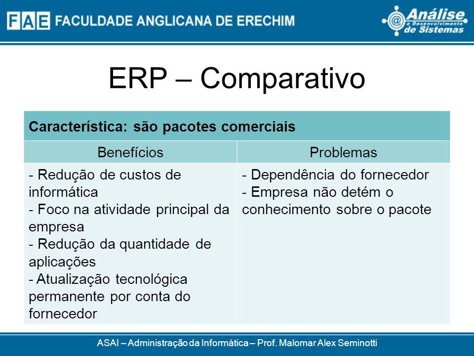 ERP – Comparativo ASAI – Administração da Informática – Prof. Malomar Alex Seminotti Característica: são pacotes comerciais BenefíciosProblemas - Redu