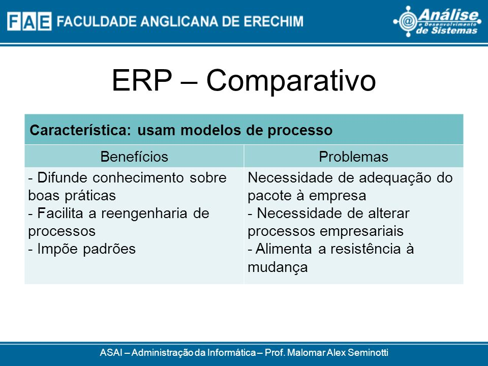 ERP – Comparativo ASAI – Administração da Informática – Prof. Malomar Alex Seminotti Característica: usam modelos de processo BenefíciosProblemas - Di