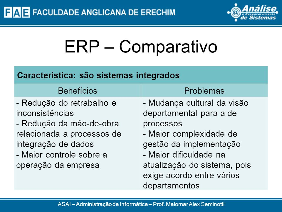 ERP – Comparativo ASAI – Administração da Informática – Prof. Malomar Alex Seminotti Característica: são sistemas integrados BenefíciosProblemas - Red