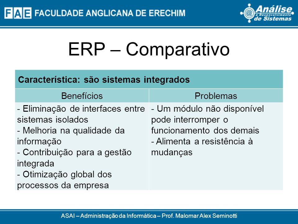 ERP – Comparativo ASAI – Administração da Informática – Prof. Malomar Alex Seminotti Característica: são sistemas integrados BenefíciosProblemas - Eli