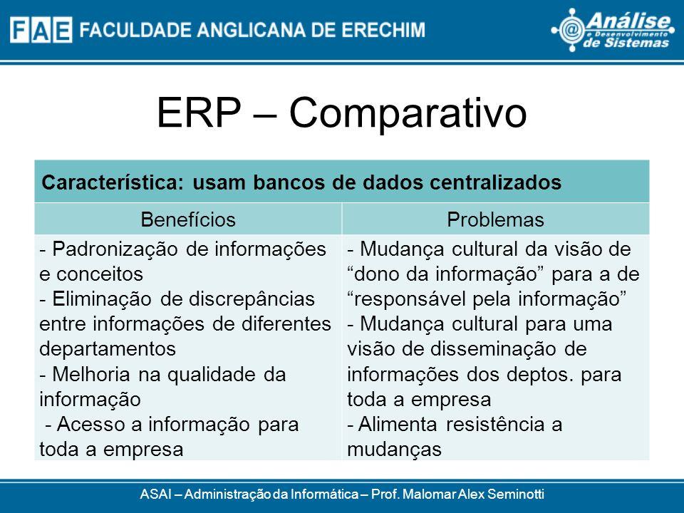 ERP – Comparativo ASAI – Administração da Informática – Prof. Malomar Alex Seminotti Característica: usam bancos de dados centralizados BenefíciosProb
