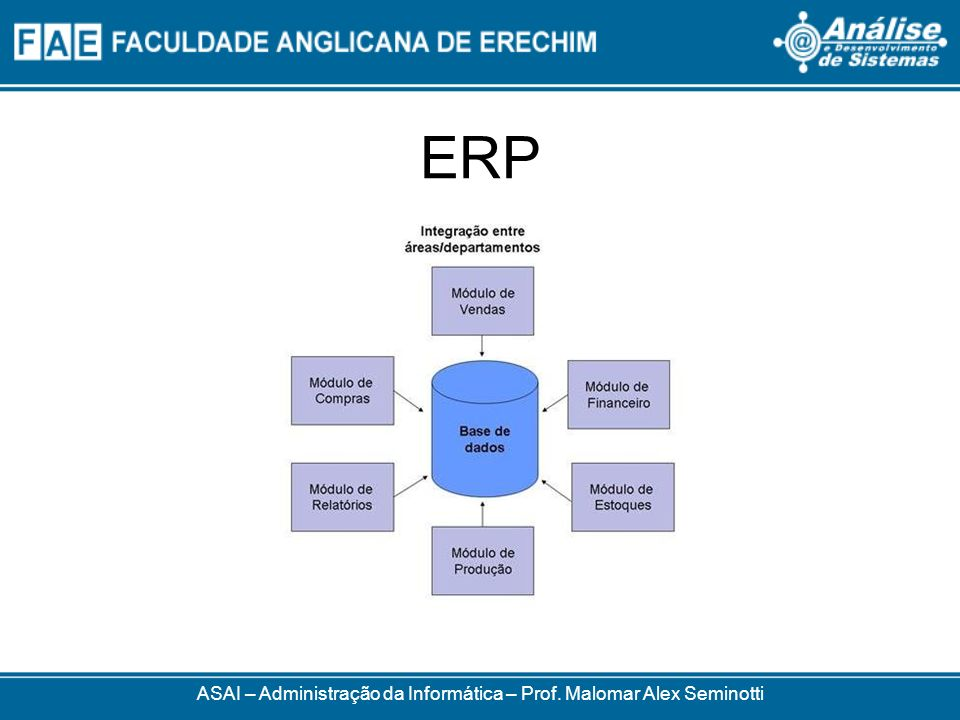 ERP ASAI – Administração da Informática – Prof. Malomar Alex Seminotti