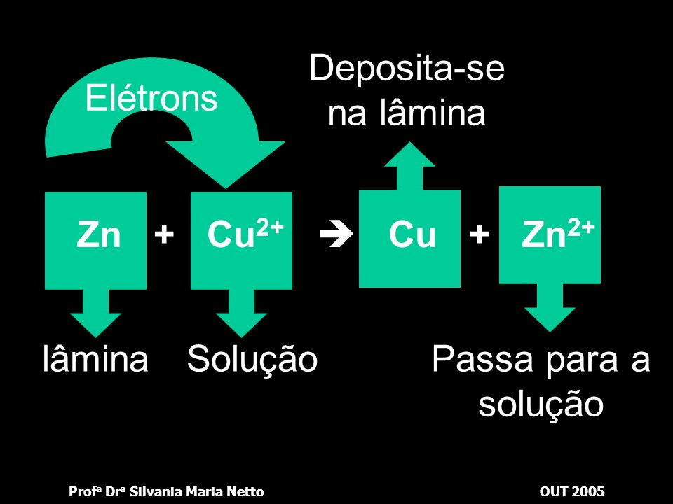 Prof a Dr a Silvania Maria NettoOUT 2005 A equação anterior nos mostra que o zinco cede elétrons para os íons Cu 2+ da solução e estes se depositam na
