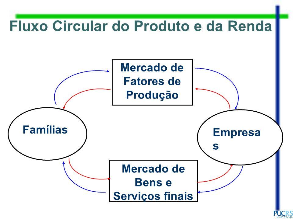 Mercado de Fatores de Produção Mercado de Bens e Serviços finais Fluxo Circular do Produto e da Renda Famílias Empresa s