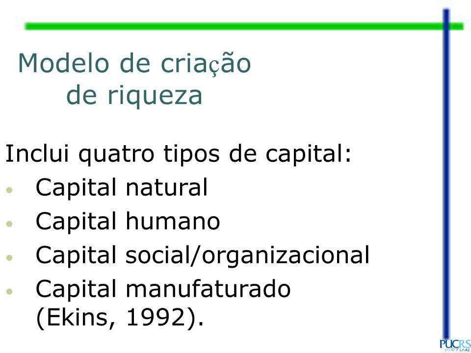 Modelo de cria ç ão de riqueza Inclui quatro tipos de capital: Capital natural Capital humano Capital social/organizacional Capital manufaturado (Ekin