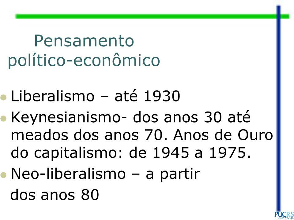Pensamento político-econômico Liberalismo – até 1930 Keynesianismo- dos anos 30 até meados dos anos 70. Anos de Ouro do capitalismo: de 1945 a 1975. N