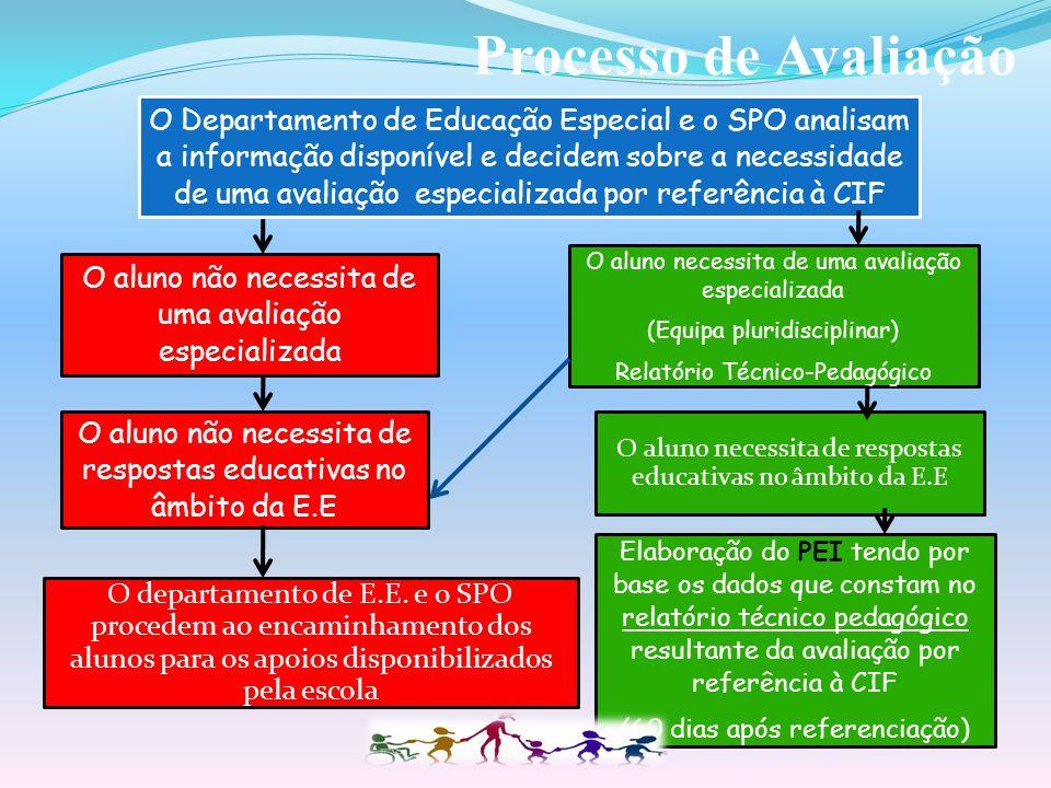 Referenciação Cont… Como Proceder 1. Preenchimento de formulário próprio Disponível na plataforma do Agrupamento.formulário 2. Anexar documentação rel