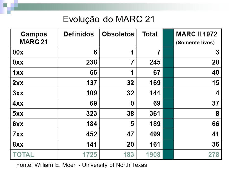 Campos MARC 21 DefinidosObsoletosTotalMARC II 1972 (Somente livos) 00x6173 0xx238724528 1xx6616740 2xx1373216915 3xx109321414 4xx690 37 5xx323383618 6