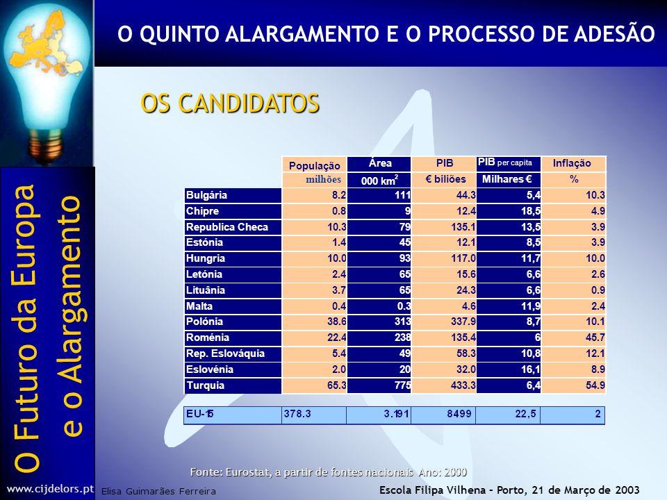 O Futuro da Europa Elisa Guimarães Ferreira e o Alargamento www.cijdelors.pt Escola Filipa Vilhena – Porto, 21 de Março de 2003 OS CANDIDATOS Fonte: Eurostat, a partir de fontes nacionais Ano: 2000 O QUINTO ALARGAMENTO E O PROCESSO DE ADESÃO