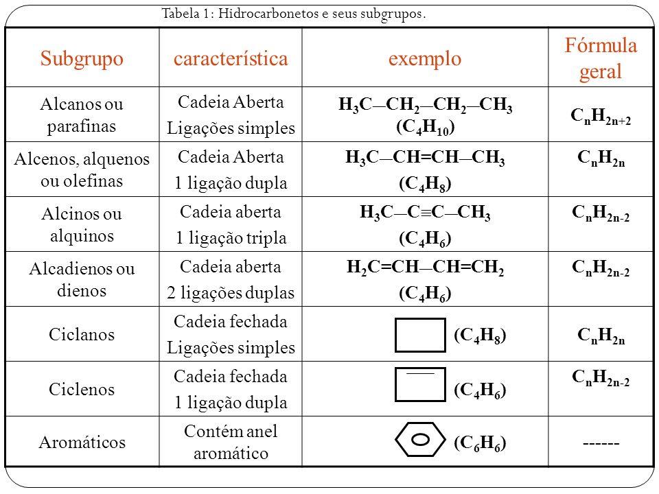 Subgrupocaracterísticaexemplo Fórmula geral Alcanos ou parafinas Cadeia Aberta Ligações simples H 3 C CH 2 CH 2 CH 3 (C 4 H 10 ) C n H 2n+2 Alcenos, a