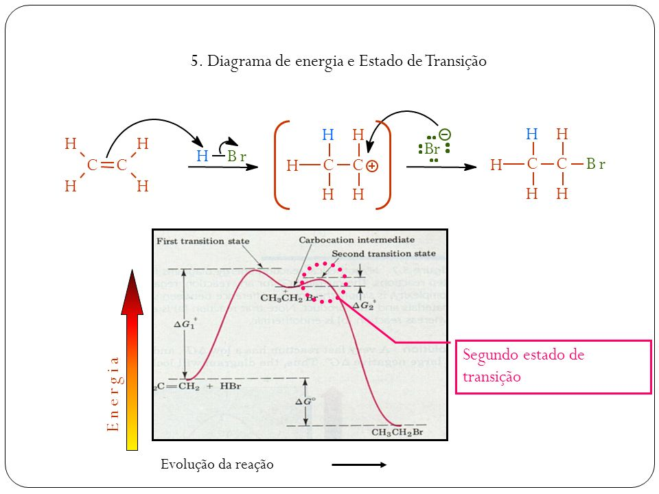 5. Diagrama de energia e Estado de Transição CC H H H H CC H H H H H HBr Br CC H H H H Br H E n e r g i a Evolução da reação Segundo estado de transiç