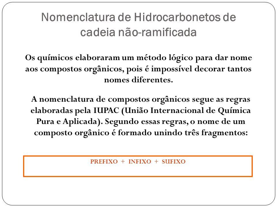 PREFIXO Indica o número de átomos de carbono presentes na molécula, conforme tabela 2.