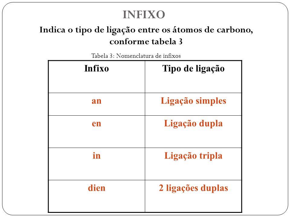 INFIXO Indica o tipo de ligação entre os átomos de carbono, conforme tabela 3 InfixoTipo de ligação anLigação simples enLigação dupla inLigação tripla