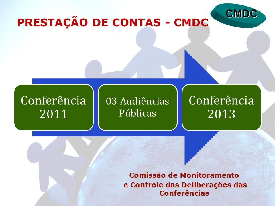 CMDC PRESTAÇÃO DE CONTAS - CMDC Conferência 2011 03 Audiências Públicas Conferência 2013 Comissão de Monitoramento e Controle das Deliberações das Con