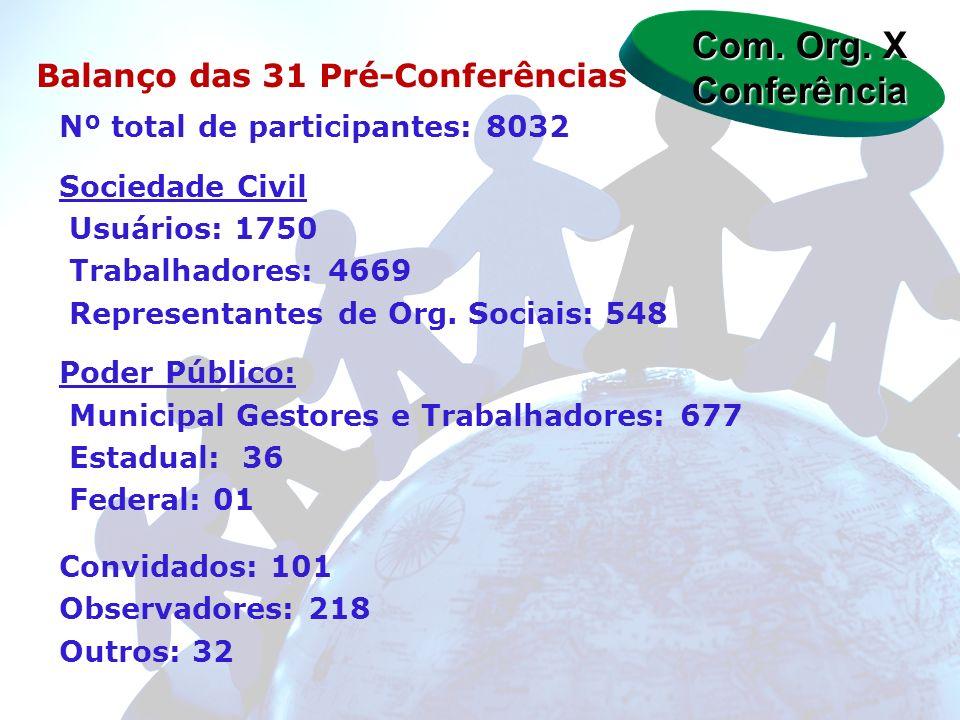 Com. Org. X Conferência Balanço das 31 Pré-Conferências Nº total de participantes: 8032 Sociedade Civil Usuários: 1750 Trabalhadores: 4669 Representan