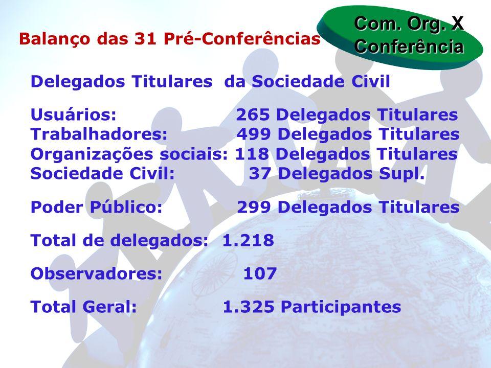 Com. Org. X Conferência Balanço das 31 Pré-Conferências Delegados Titulares da Sociedade Civil Usuários: 265 Delegados Titulares Trabalhadores: 499 De