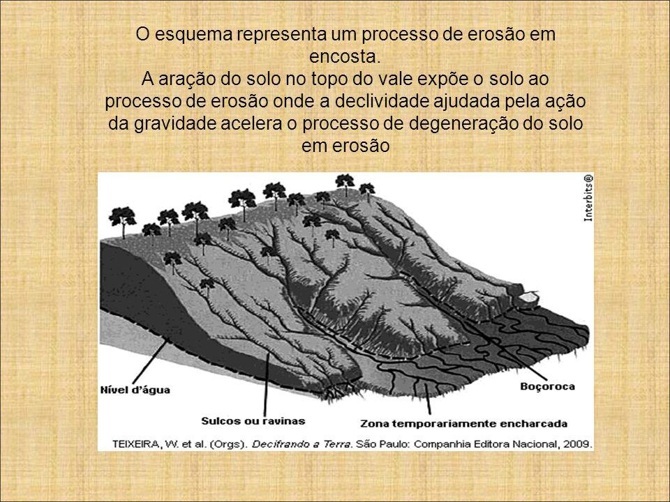 O esquema representa um processo de erosão em encosta. A aração do solo no topo do vale expõe o solo ao processo de erosão onde a declividade ajudada