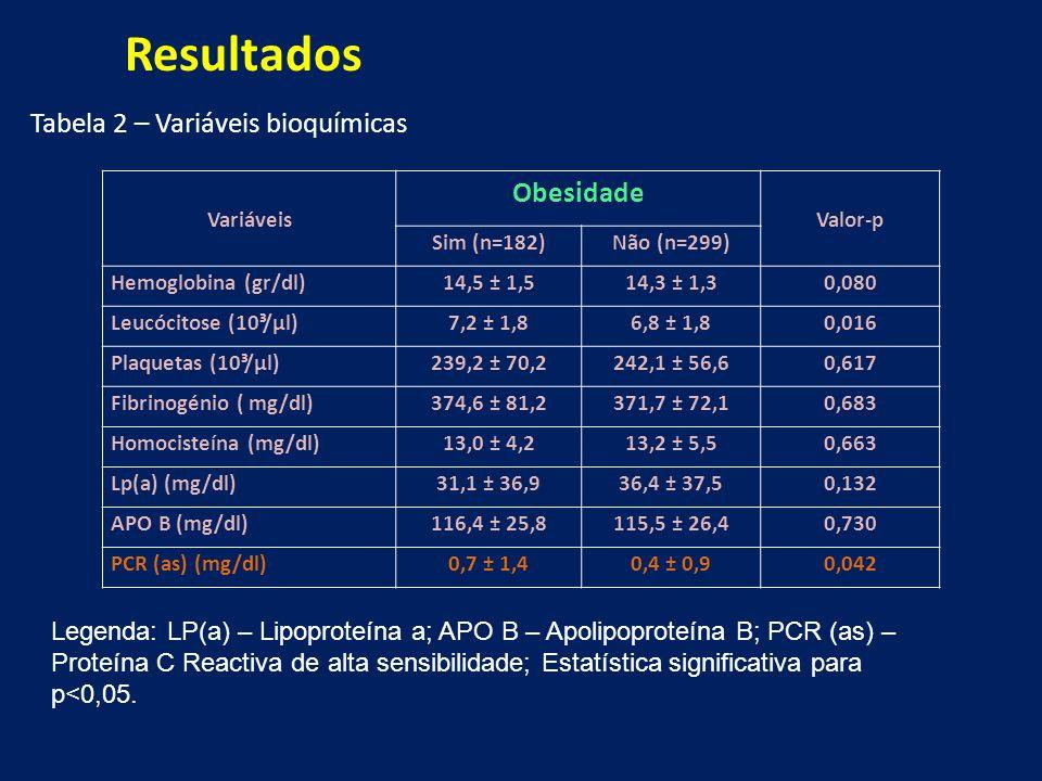 Tabela 2 – Variáveis bioquímicas Legenda: LP(a) – Lipoproteína a; APO B – Apolipoproteína B; PCR (as) – Proteína C Reactiva de alta sensibilidade; Estatística significativa para p<0,05.