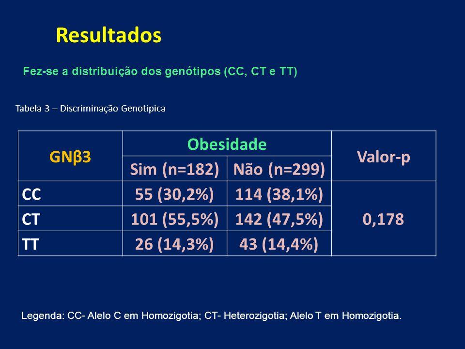 Tabela 3 – Discriminação Genotípica Resultados Legenda: CC- Alelo C em Homozigotia; CT- Heterozigotia; Alelo T em Homozigotia.