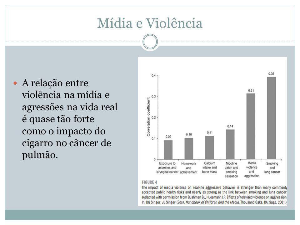 Mídia e Violência A relação entre violência na mídia e agressões na vida real é quase tão forte como o impacto do cigarro no câncer de pulmão.