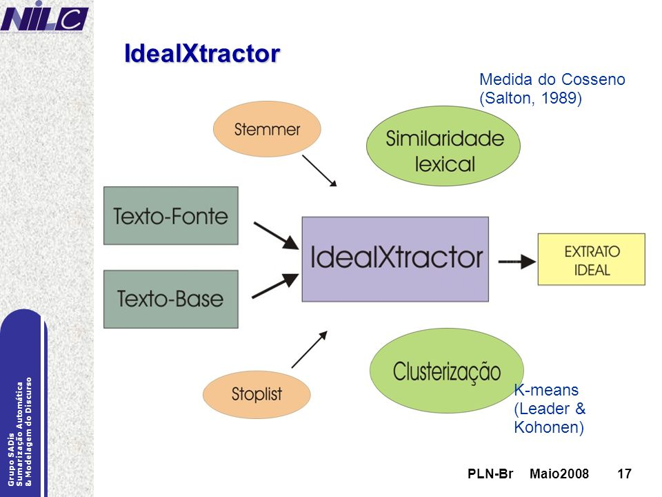 PLN-Br Maio200817 Grupo SADis Sumarização Automática & Modelagem do Discurso PLN-Br Maio200817 IdealXtractor Medida do Cosseno (Salton, 1989) K-means