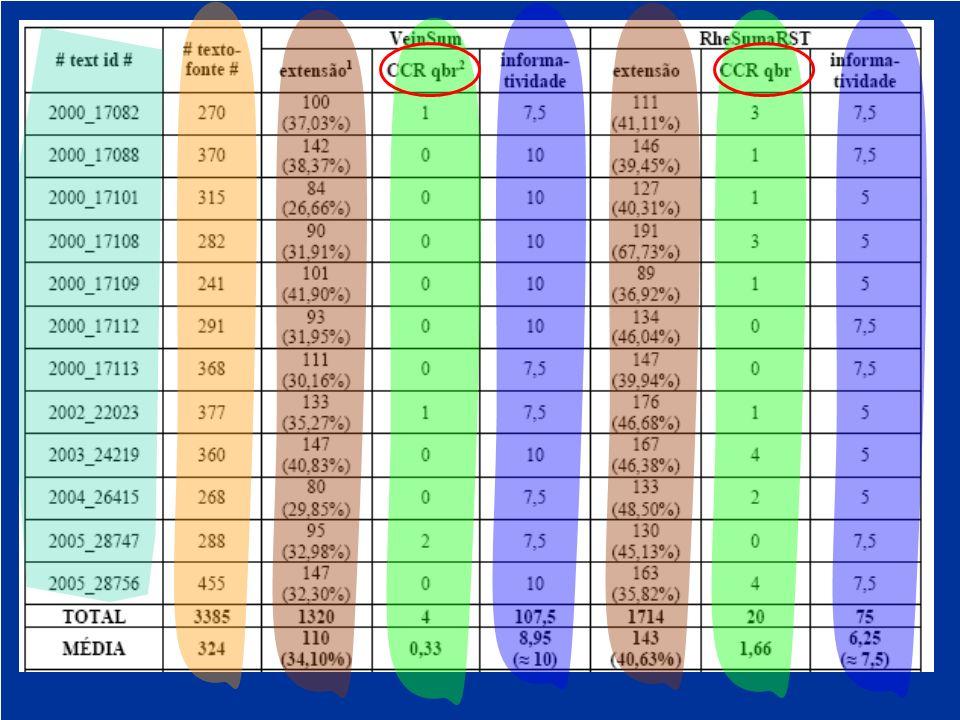PLN-Br Maio200824 Grupo SADis Sumarização Automática & Modelagem do Discurso PLN-Br Maio200824