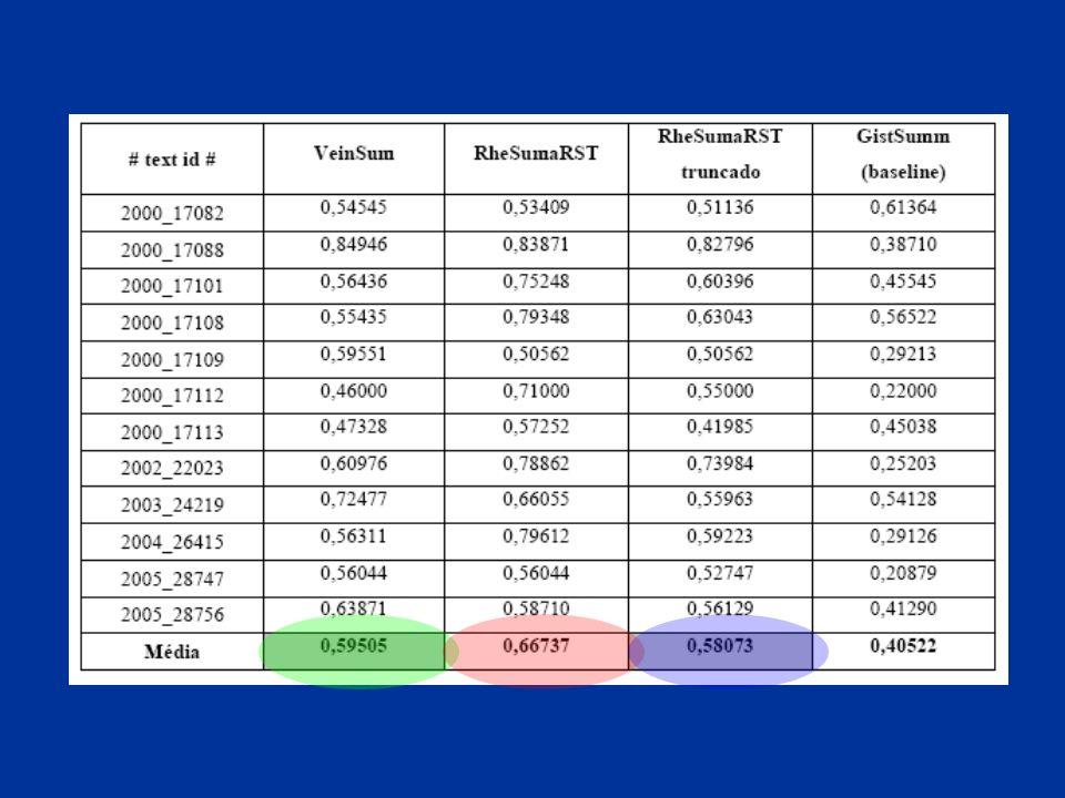 PLN-Br Maio200825 Grupo SADis Sumarização Automática & Modelagem do Discurso PLN-Br Maio200825 AVALIAÇÃO DA INFORMATIVIDADE – MEDIDA ROUGE