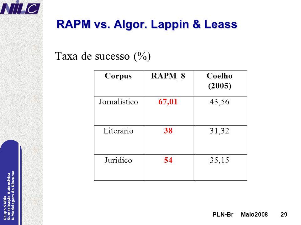 PLN-Br Maio200829 Grupo SADis Sumarização Automática & Modelagem do Discurso PLN-Br Maio200829 RAPM vs. Algor. Lappin & Leass CorpusRAPM_8Coelho (2005